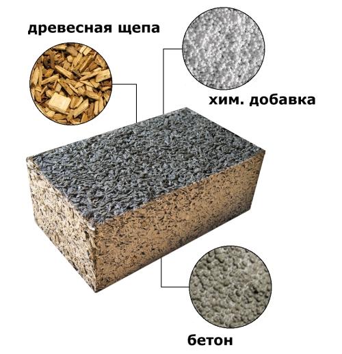 Технические характеристики материала