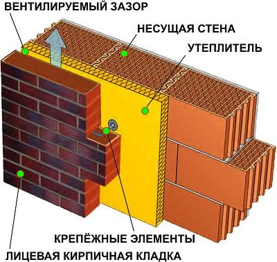 Вентилируемый фасад: колодцевая кладка