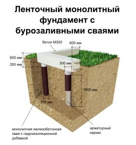 Вид ленточного фундамента на сваях.