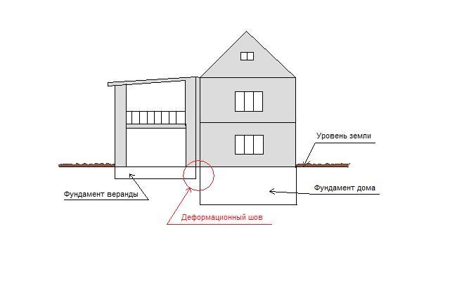 Проект пристройки к дому из пеноблоков