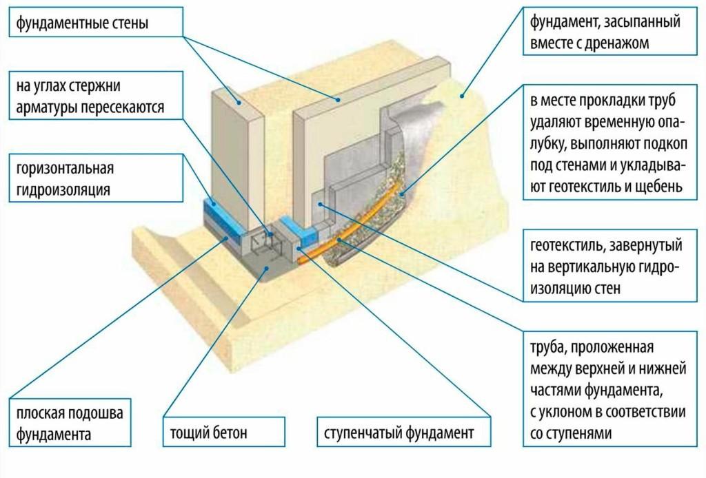 Схема изготовления ленточного фундамента