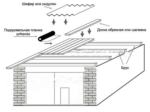 Перекрыть крышу гаража своими руками