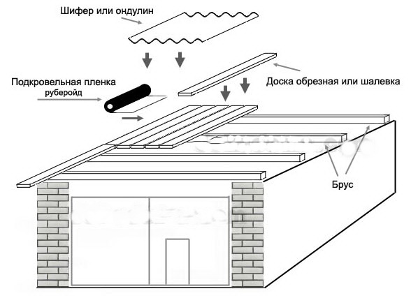Металлический гараж питер