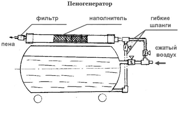 Схема работы пеногенератора