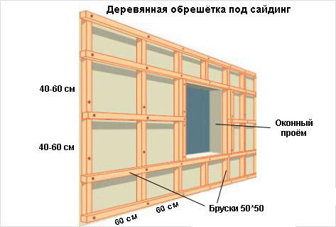 Схема установки обрешетки под сайдинг