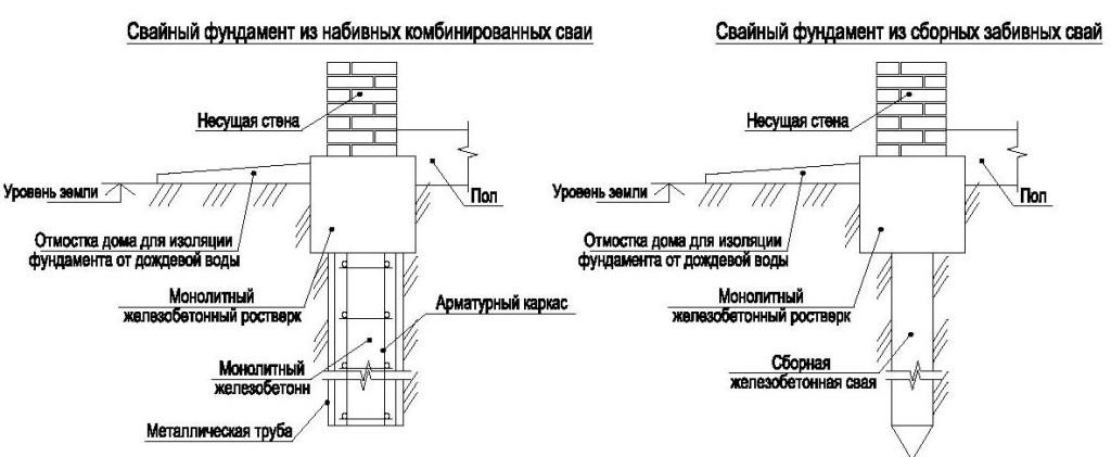 Схема установки свайного фундамента