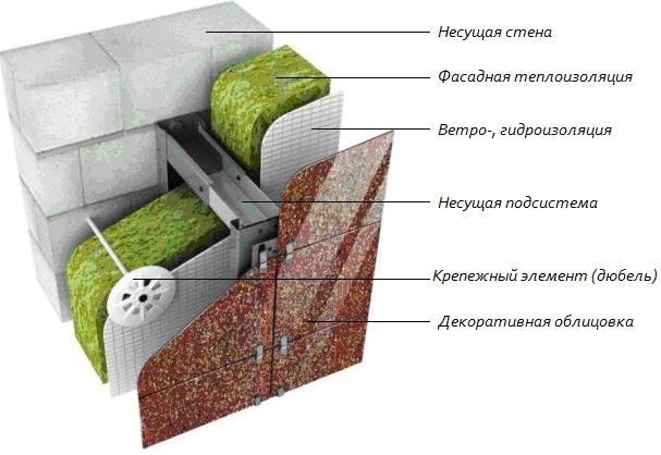 Схема утепления пеноблоков