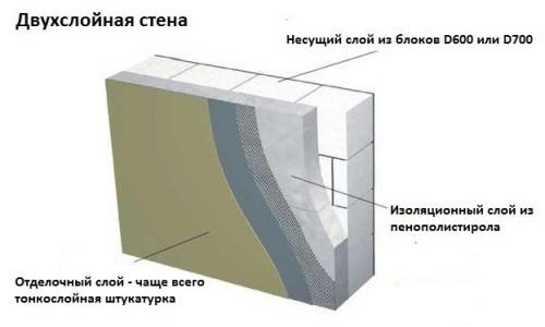 Можно ли утеплить дом из пеноблока изнутри