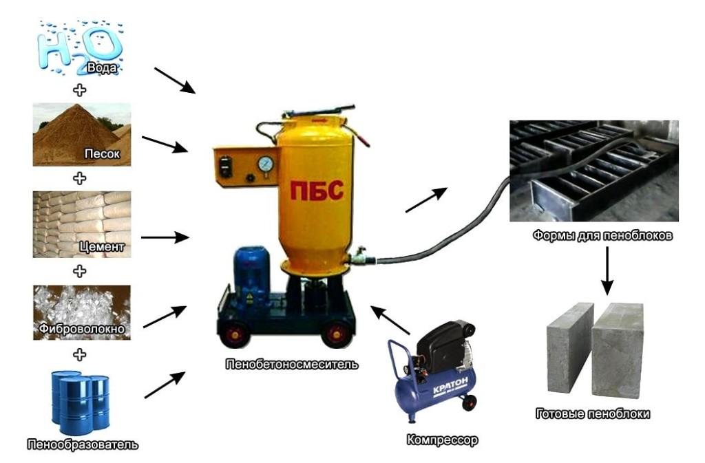 Производство пеноблоков в домашних условиях и нужное оборудование