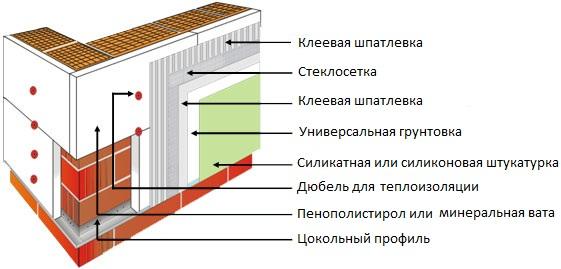 Схема наружной отделки пеноблоков