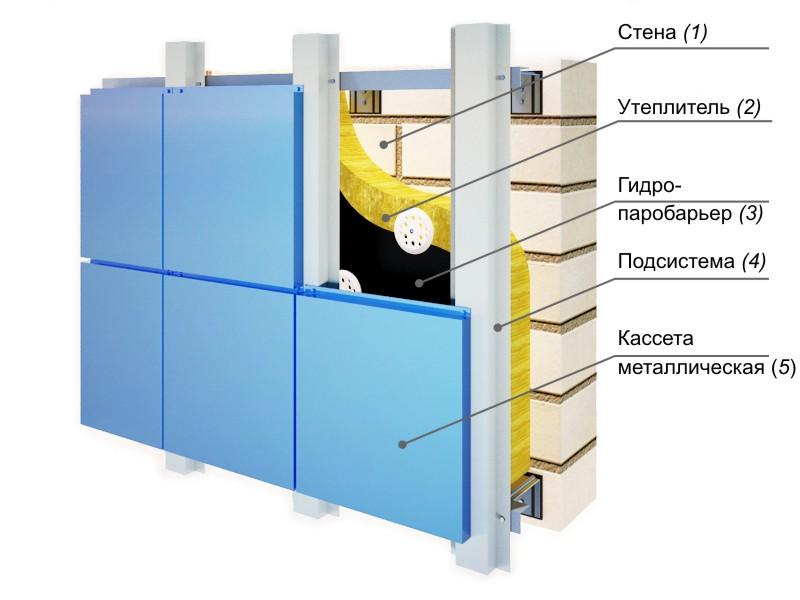 Схема отделки пеноблоков