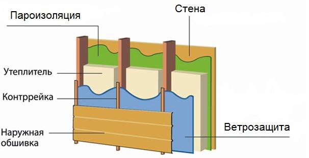 Схема пароизоляции бани