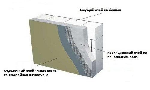 Схема паронепроницаемости стены из пеноблока