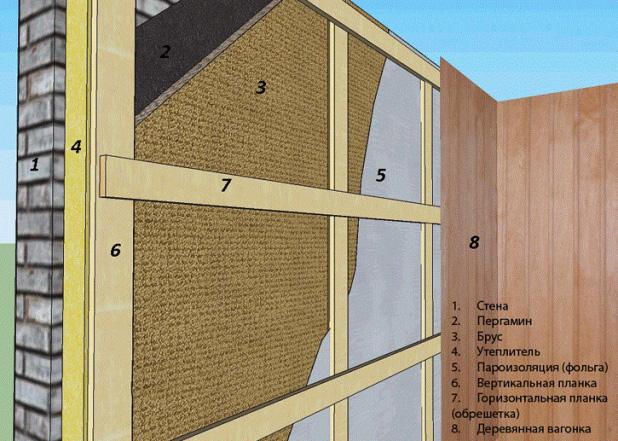 Схема устройства внутреннего утепления для бани из пеноблоков.