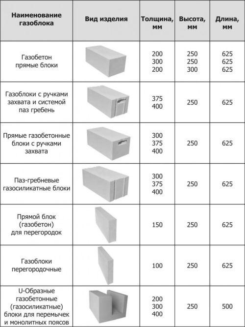 Отличия пеноблока от газоблока по размерам