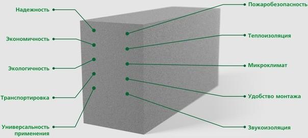 Чем пеноблоки отличаются от газоблоков