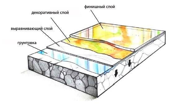 Пирог устройства наливного пола.