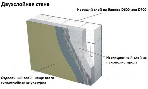 Схема проведения отделки