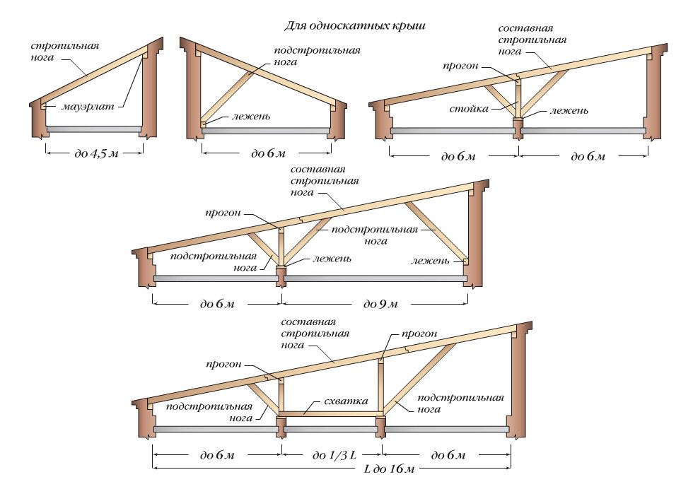Схема установки односкатной крыши