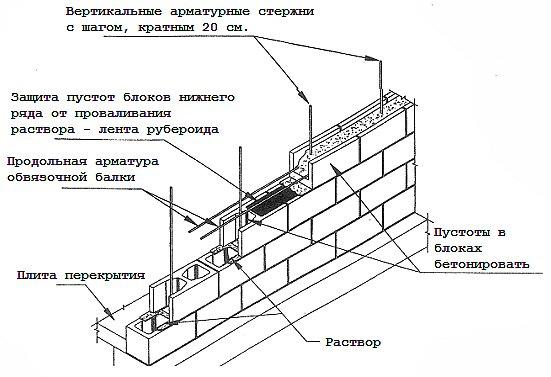 Схема выполнения кладки пеноблоков