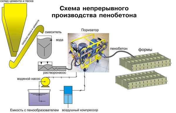 Схема малое производство пеноблок