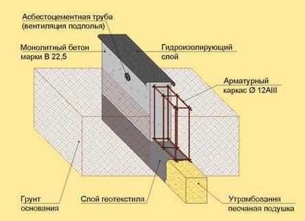 Схема монтажа ленточного фундамента
