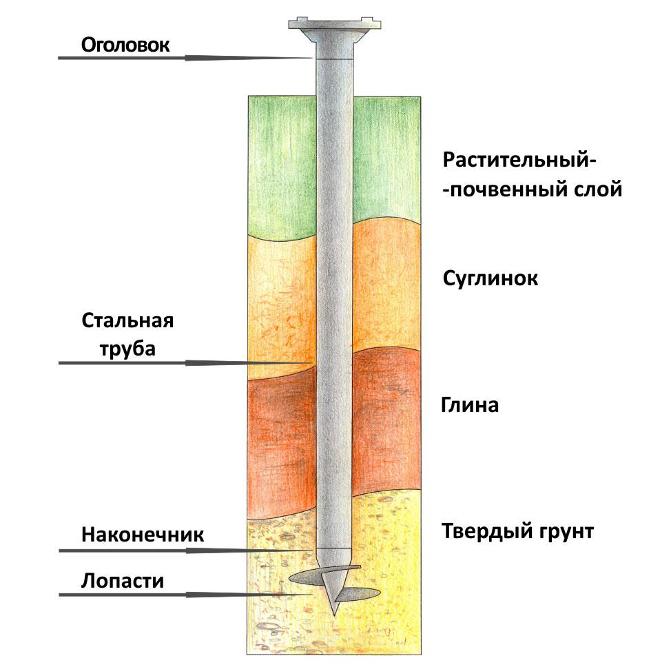 Если для стен используется пеноблок, под фундамент лучшим вариантом будет применение винтовых свай.