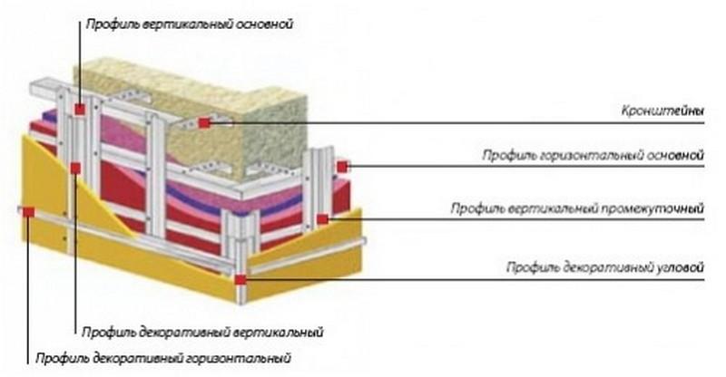 Фото схемы установки вентилируемого фасада