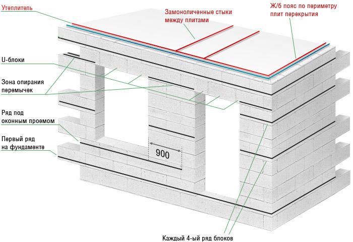Схема необходимого усиления стен арматурой.