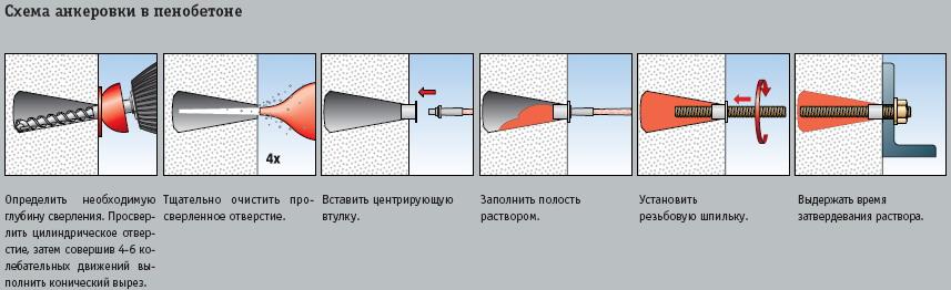 Технология установки химического анкера в стену из пеноблоков.