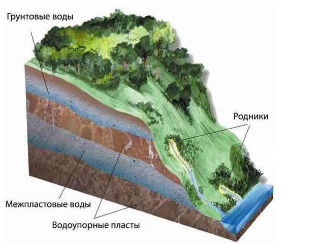 Глубина фундамента относительно грунтовых вод