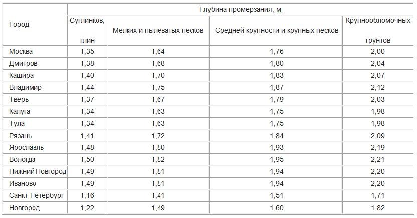 Таблица промерзания грунта