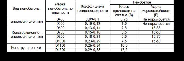 Параметры морозостойкости