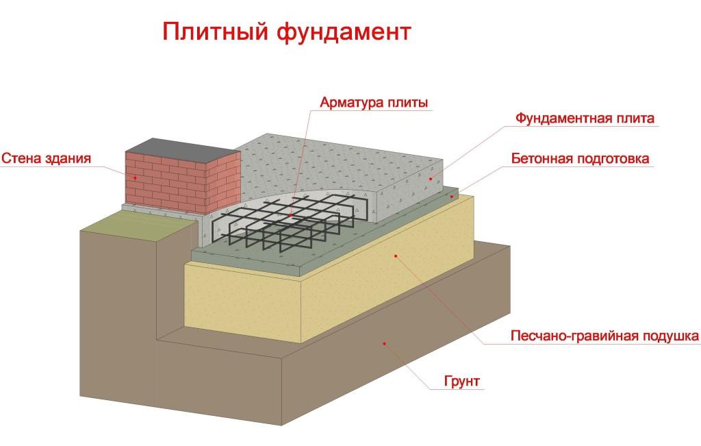 Схема установки плитного фундамента