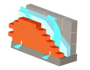 Кладка вентилируемого фасада.