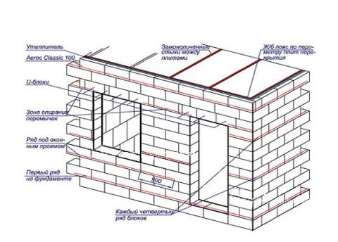 Особенности расчета стен