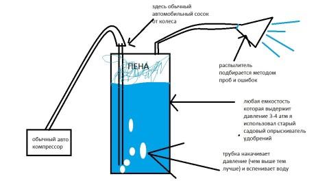 Схема сборки пеногенератора