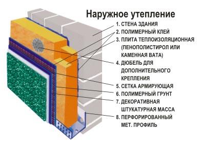 Схема утепление пеноблока пенопластом