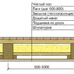 Структура деревянного перекрытия