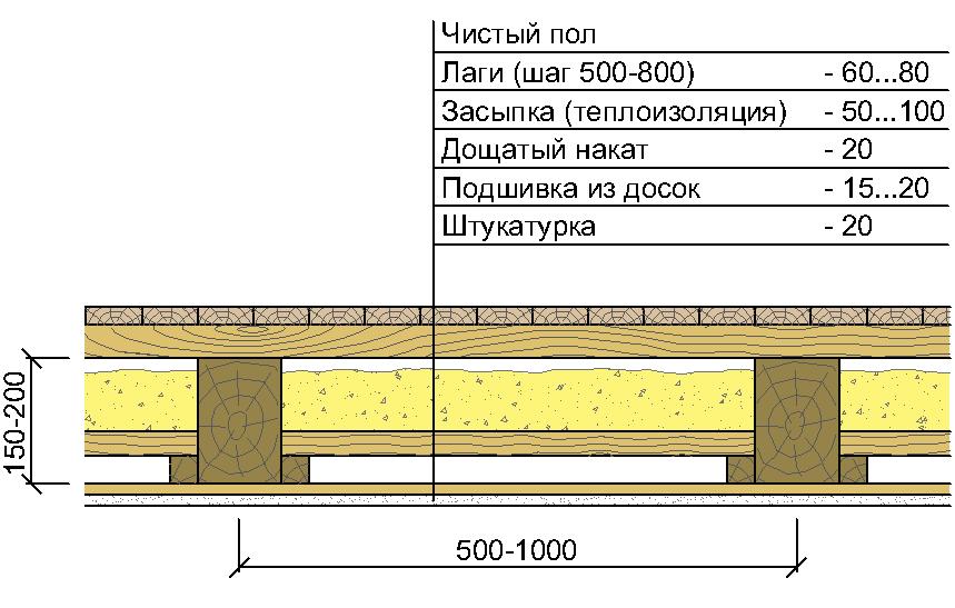 стоимость работ на деревянное перекрытие этажей бельё должно, прежде