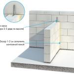 Стены и перегородки из гладких пеноблоков