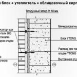 Облицовка кирпичом пеноблока, схема