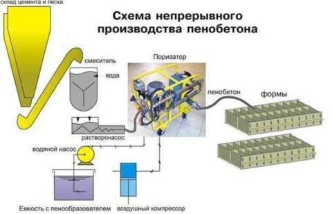 Производство пенобетона, схема