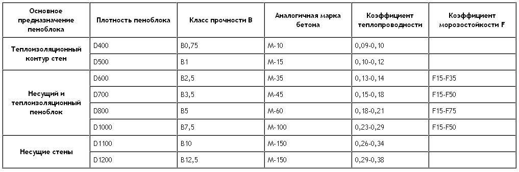 Характеристики пеноблока в зависимости от плотности изделий