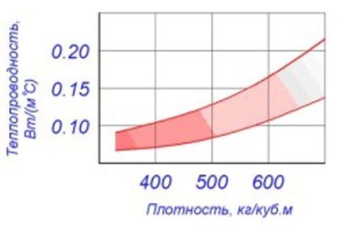 График зависимости теплопроводности и плотности