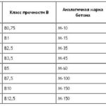 Характеристики пеноблока разной плотности