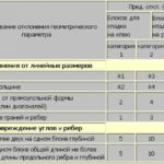 Категории точности пеноблоков