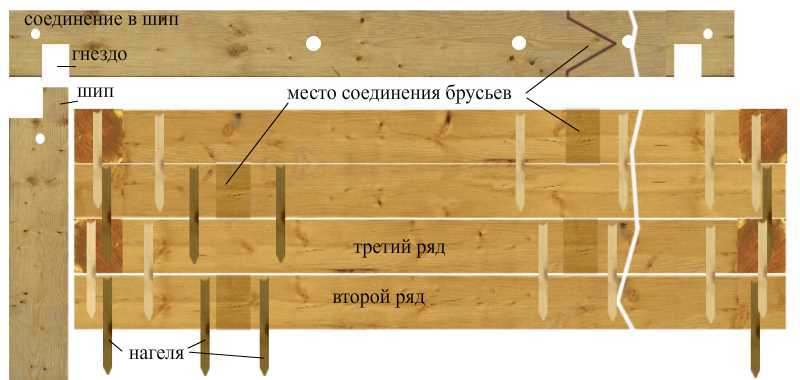 Как правильно построить баню из бруса своими руками