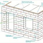 Общая схема армирования стен из пеноблоков