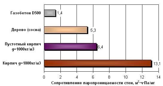 вместо коэффициент сопротивления паропроницаемости µ ракушника БанкиРанки рассчитывает